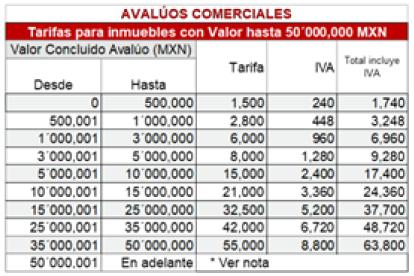 tarifas de avaluos comerciales