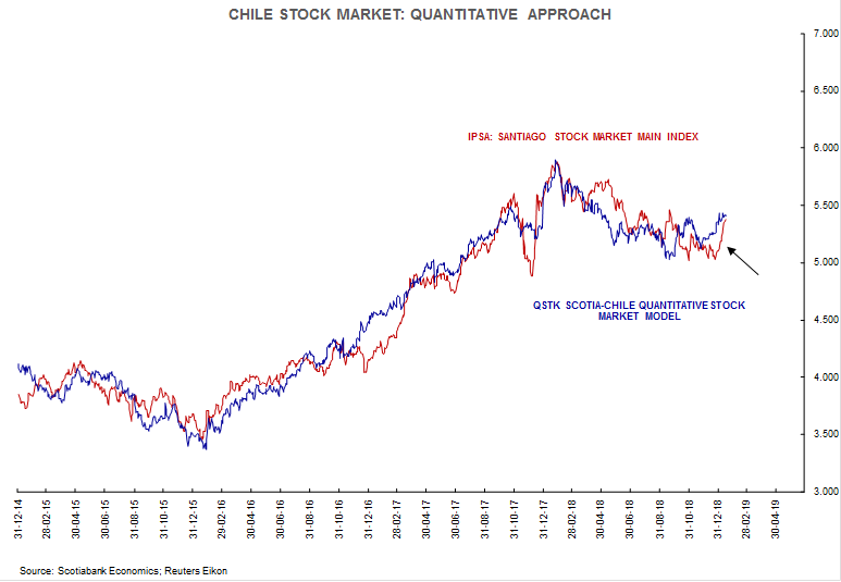 stock market chile
