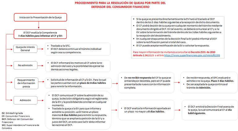proceso radicación quejas a la defensoria del consumidor financiero