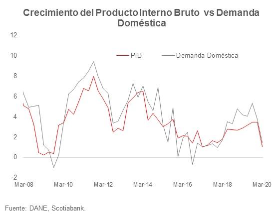 Gráfica con el crecimiento del producto interno bruto vs la demanda doméstica