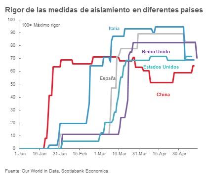 gráfico del rigor de las medidas de aislamiento en diferentes países