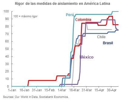 Gráfico con el rigor de las medidas de aislamiento en América Latina
